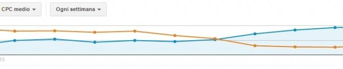 Come ti ribalto le curve: CTR in SALITA e CPC in discesa… e il cliente mi ringrazia!